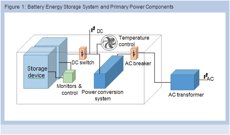 Amdc Energy Battery Energy Storage Systems